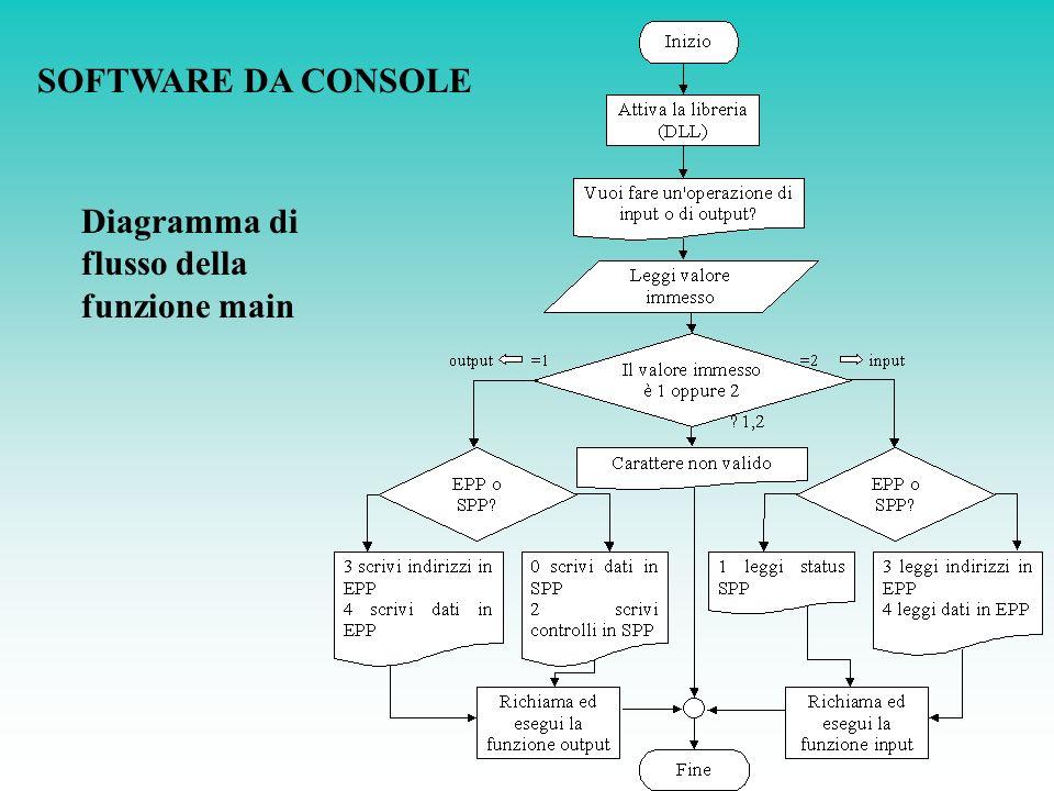 Diagramma di flusso della funzione main SOFTWARE DA CONSOLE