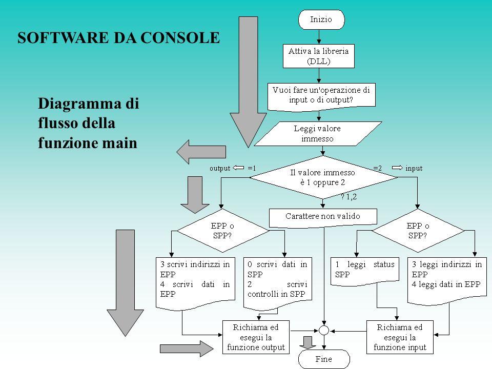 Diagramma di flusso della funzione main
