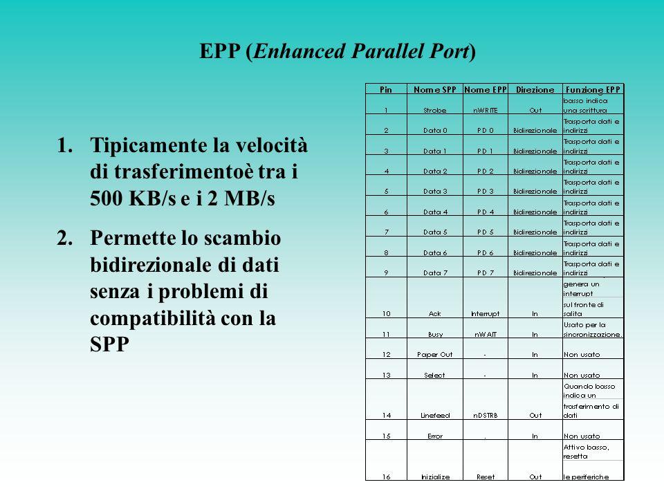 ESEMPIO DI SCRITTURA DATO EPP 1.nWait viene forzato a 0 2.nWrite viene forzato a 0 per indicare che inizia unoperazione di scrittura 3.Sono posti sui pin della parallela i dati scritti nel registro 4.nDstrb viene forzato a 0 per indicare che la scrittura riguarda i dati 5.Avviene la transizione dati 6.Il PC attende che nWait torni a 1 7.nDstrb viene riportato a 1 8.nWrite viene posto a 1
