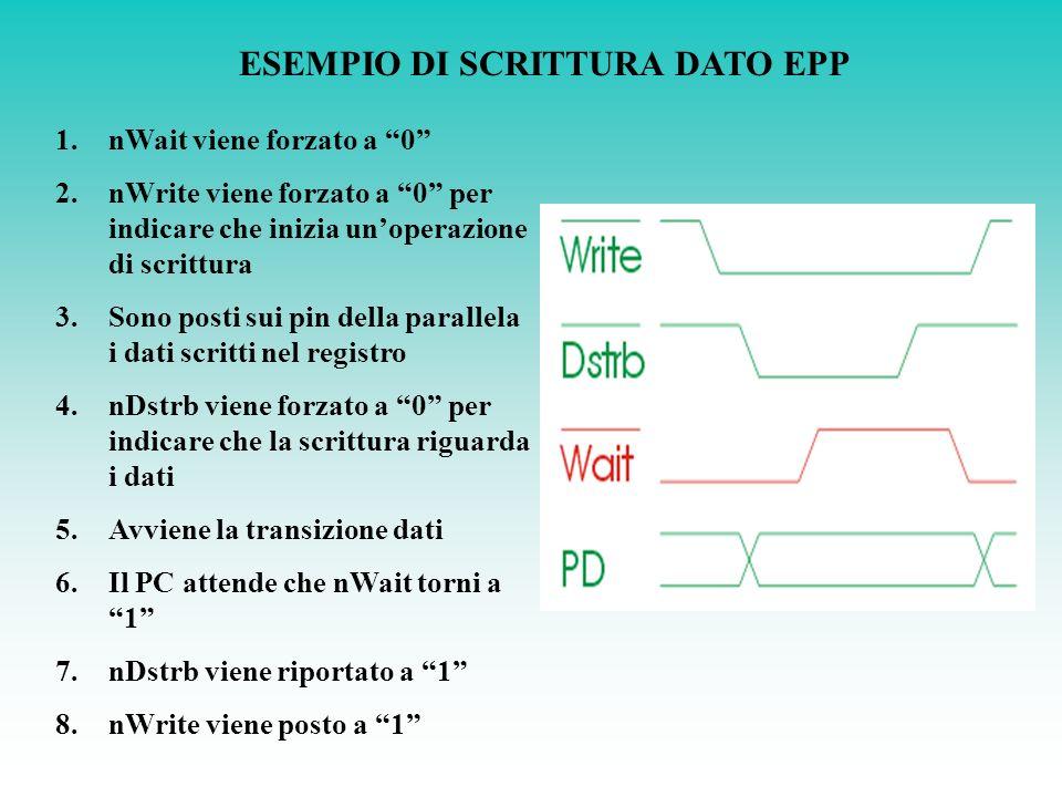 ESEMPIO DI SCRITTURA DATO EPP 1.nWait viene forzato a 0 2.nWrite viene forzato a 0 per indicare che inizia unoperazione di scrittura 3.Sono posti sui