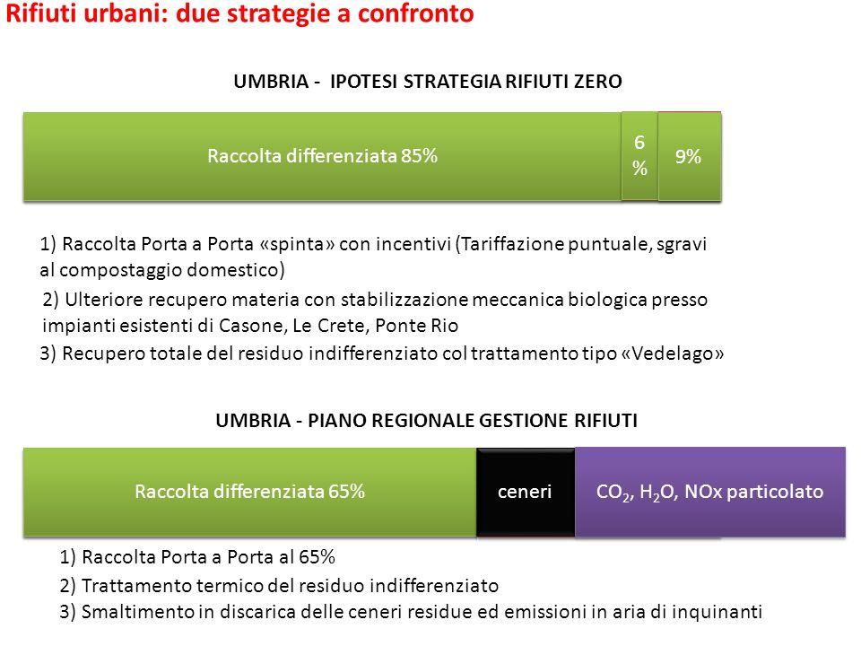 Costi a confronto TOTALE RIFIUTI URBANI (514 000 t/a) Raccolta differenziata 85% 15% 6%6% 6%6% 9% 1) Raccolta Porta a Porta «spinta» con incentivi (Tariffazione puntuale, sgravi al compostaggio domestico) 2) Ulteriore recupero materia con stabilizzazione meccanica biologica presso impianti esistenti di Casone, Le Crete, Ponte Rio 3) Recupero totale del residuo indifferenziato col trattamento tipo «Vedelago» TOTALE RIFIUTI URBANI (514 000 t/a) Raccolta differenziata 65% 35 % 1) Raccolta Porta a Porta al 65% UMBRIA - IPOTESI STRATEGIA RIFIUTI ZERO UMBRIA - PIANO REGIONALE GESTIONE RIFIUTI 2) Trattamento termico del residuo indifferenziato 3) Smaltimento in discarica delle ceneri residue ed emissioni in aria di inquinanti Recupero energia ceneri CO 2, H 2 O, NOx particolato Rifiuti urbani: due strategie a confronto