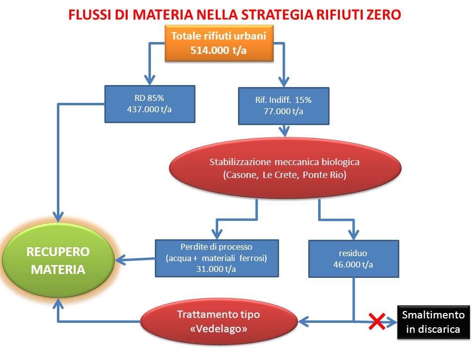 Raccolta «porta a porta» Raccolta «stradale» Raccolta «porta a porta» Raccolta «stradale» 2012(mese di aprile) 2011 2010 2009 2008 comune di Perugia 634 Umbria: Previsione del PRGR al 2012 (RD 65%, 634 kg/ab)