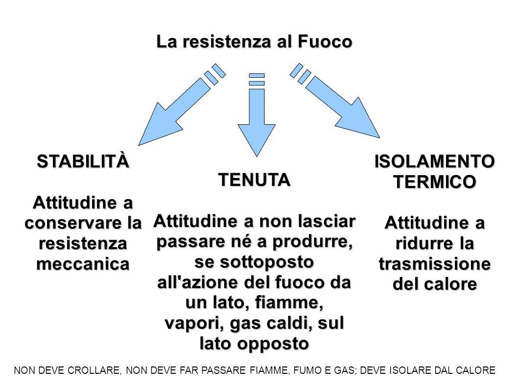 La resistenza al Fuoco STABILITÀ Attitudine a conservare la resistenza meccanica TENUTA Attitudine a non lasciar passare né a produrre, se sottoposto