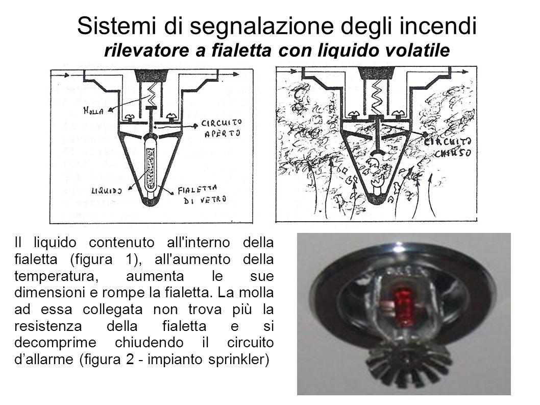 Sistemi di segnalazione degli incendi rilevatore a fialetta con liquido volatile Il liquido contenuto all'interno della fialetta (figura 1), all'aumen