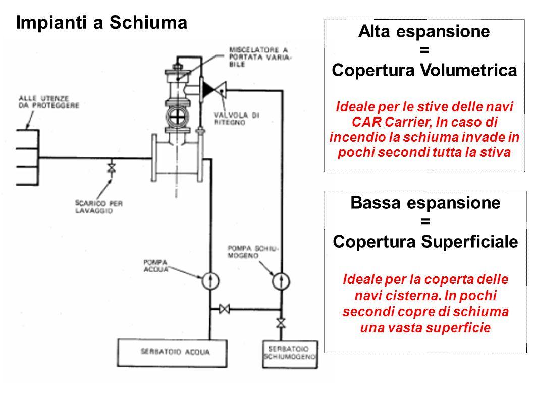 Alta espansione = Copertura Volumetrica Ideale per le stive delle navi CAR Carrier, In caso di incendio la schiuma invade in pochi secondi tutta la st