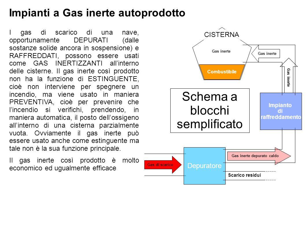 Impianti a Gas inerte autoprodotto I gas di scarico di una nave, opportunamente DEPURATI (dalle sostanze solide ancora in sospensione) e RAFFREDDATI,