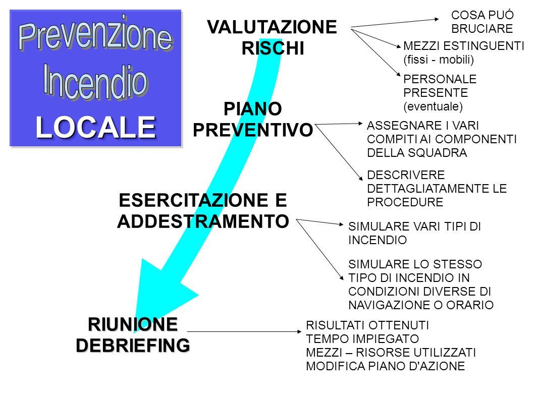 LOCALELOCALE VALUTAZIONE RISCHI COSA PUÓ BRUCIARE MEZZI ESTINGUENTI (fissi - mobili) PERSONALE PRESENTE (eventuale) PIANO PREVENTIVO ASSEGNARE I VARI