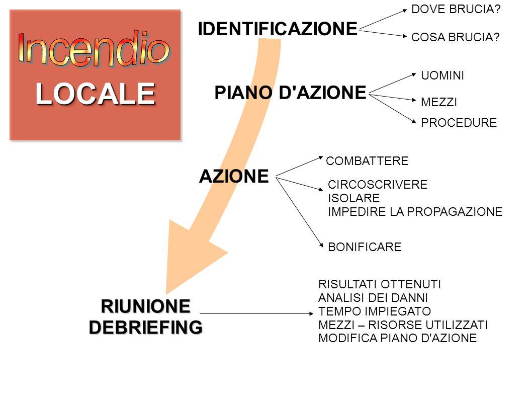 LOCALELOCALE IDENTIFICAZIONE DOVE BRUCIA? COSA BRUCIA? PIANO D'AZIONE UOMINI MEZZI PROCEDURE AZIONE CIRCOSCRIVERE ISOLARE IMPEDIRE LA PROPAGAZIONE BON