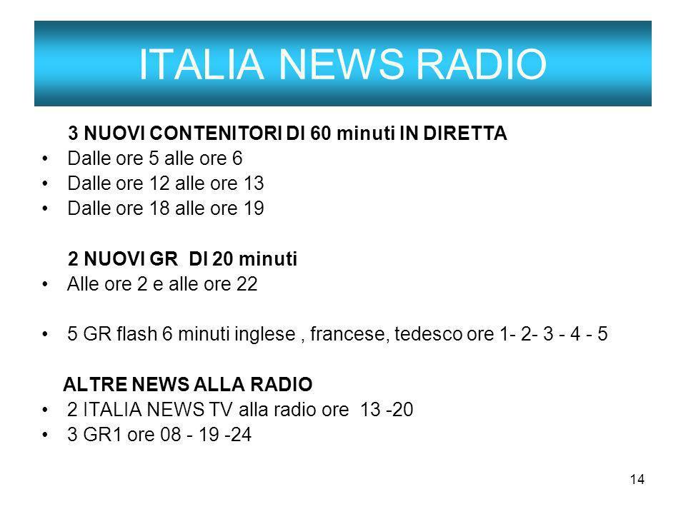 14 ITALIA NEWS RADIO 3 NUOVI CONTENITORI DI 60 minuti IN DIRETTA Dalle ore 5 alle ore 6 Dalle ore 12 alle ore 13 Dalle ore 18 alle ore 19 2 NUOVI GR D