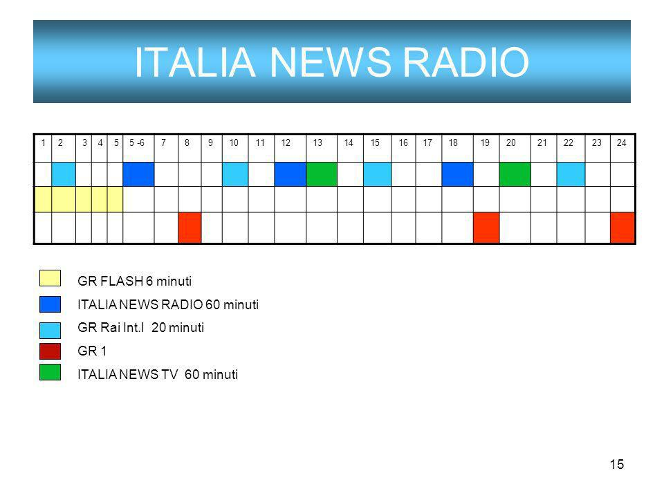15 ITALIA NEWS RADIO 123455 -6789101112131415161718192021222324 GR FLASH 6 minuti ITALIA NEWS RADIO 60 minuti GR Rai Int.l 20 minuti GR 1 ITALIA NEWS TV 60 minuti