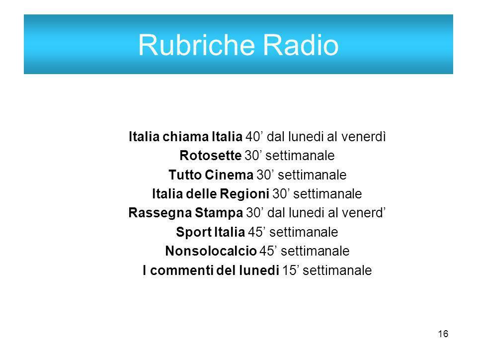 16 Rubriche Radio Italia chiama Italia 40 dal lunedi al venerdì Rotosette 30 settimanale Tutto Cinema 30 settimanale Italia delle Regioni 30 settimanale Rassegna Stampa 30 dal lunedi al venerd Sport Italia 45 settimanale Nonsolocalcio 45 settimanale I commenti del lunedi 15 settimanale