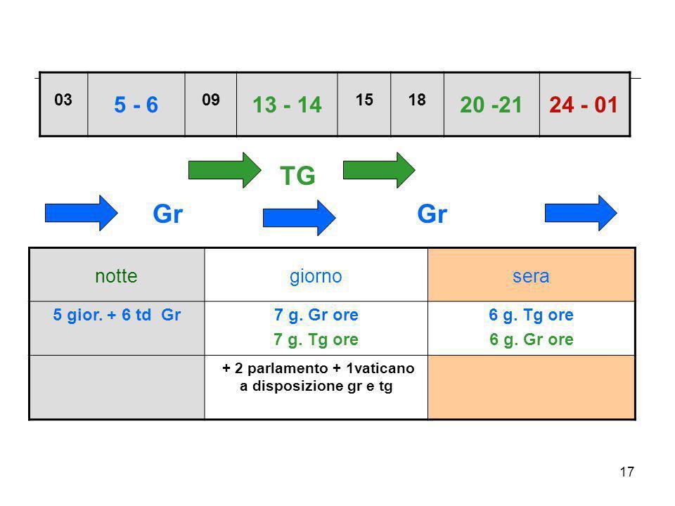 17 TG Gr Gr nottegiornosera 5 gior. + 6 td Gr7 g. Gr ore 7 g. Tg ore 6 g. Tg ore 6 g. Gr ore + 2 parlamento + 1vaticano a disposizione gr e tg 03 5 -