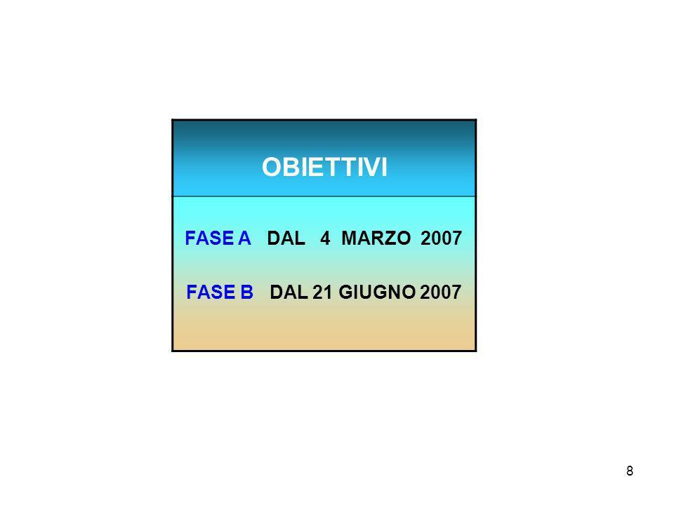 8 OBIETTIVI FASE A DAL 4 MARZO 2007 FASE B DAL 21 GIUGNO 2007