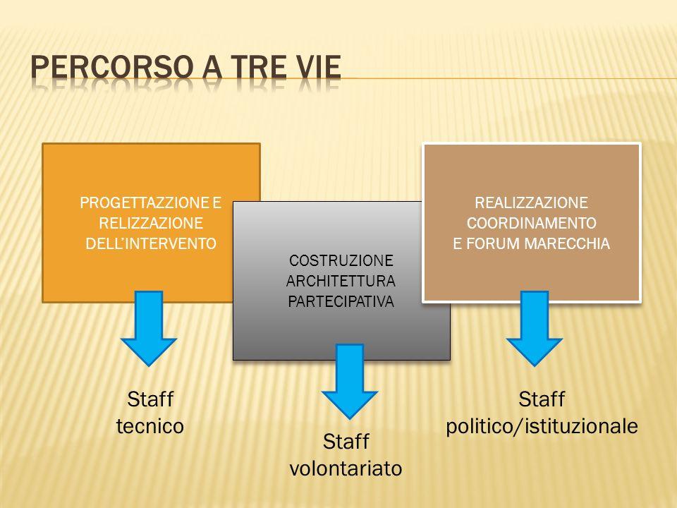 FORUM MARECCHIA Provincia di Rimini Comune Rimini Comune Santarcangelo Comune Poggio Berni Comune Torriana Comune Veriucchio Assiociazioni Ambientalis