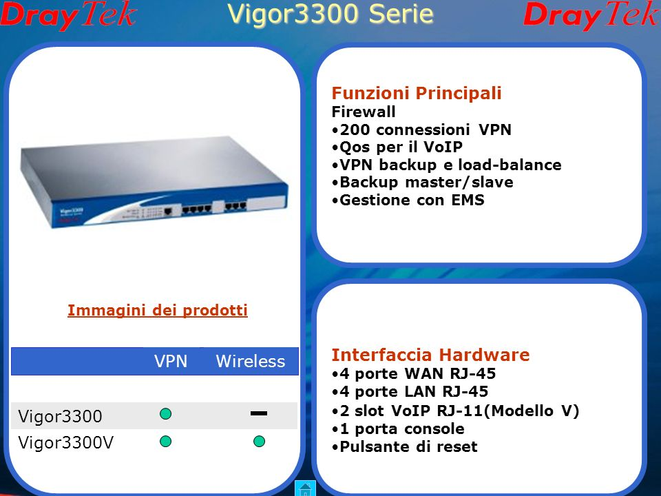 Vigor2950 Serie hardware Vigor2950Vigor2950G Vigor2950GiVigor2950i