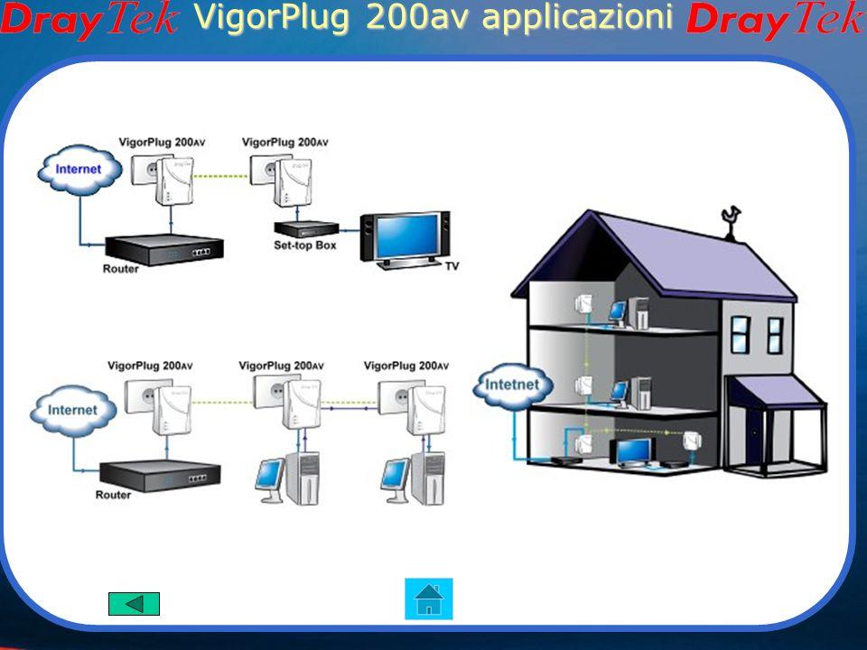 VigorPlug 200av Caratteristiche Supporta fino a 200Mbs Qos integrato Supporta IGMP(IP Multicast) 128bit criptatura AES Immagini del prodotto Interfacc