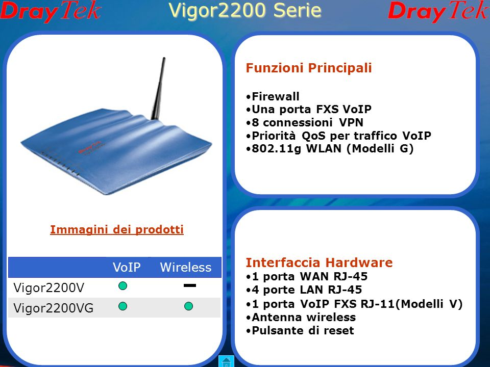 Vigor2200 Serie VoIPWireless Vigor2200V Vigor2200VG Funzioni Principali Firewall Una porta FXS VoIP 8 connessioni VPN Priorità QoS per traffico VoIP 802.11g WLAN (Modelli G) Interfaccia Hardware 1 porta WAN RJ-45 4 porte LAN RJ-45 1 porta VoIP FXS RJ-11(Modelli V) Antenna wireless Pulsante di reset Immagini dei prodotti