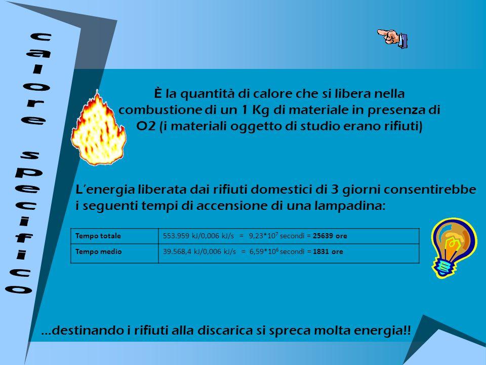 È la quantità di calore che si libera nella combustione di un 1 Kg di materiale in presenza di O2 (i materiali oggetto di studio erano rifiuti) Lenerg