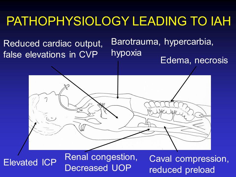 Edema, necrosis Caval compression, reduced preload Renal congestion, Decreased UOP Barotrauma, hypercarbia, hypoxia Reduced cardiac output, false elev