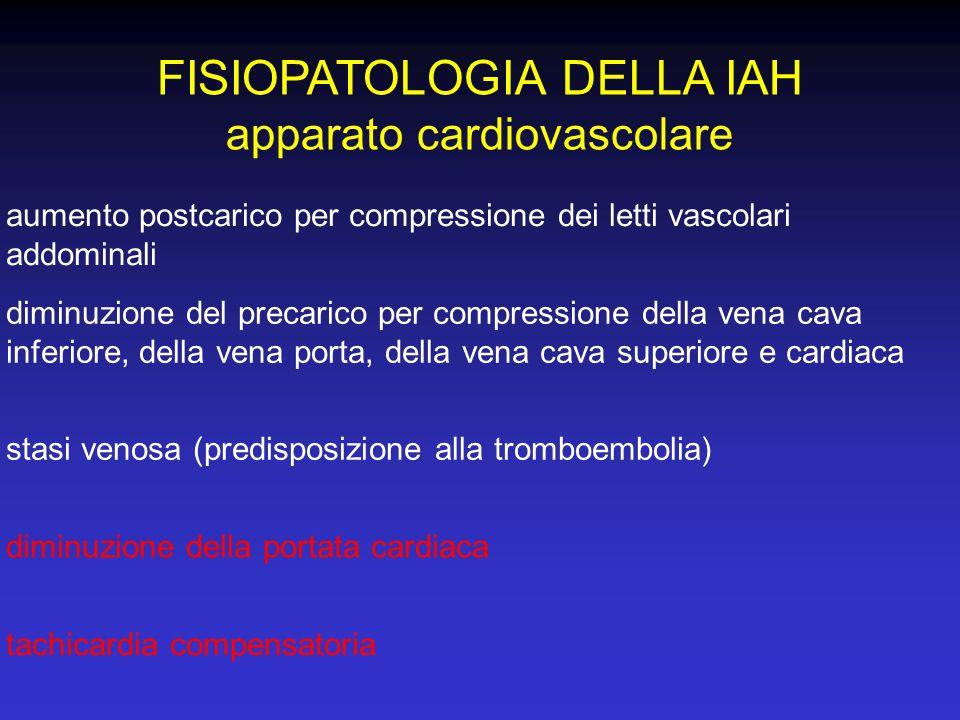 FISIOPATOLOGIA DELLA IAH apparato cardiovascolare tachicardia compensatoria aumento postcarico per compressione dei letti vascolari addominali diminuz