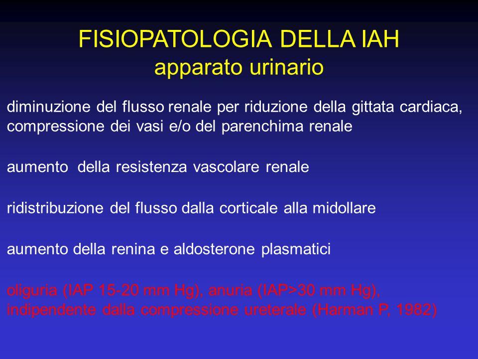 FISIOPATOLOGIA DELLA IAH apparato urinario aumento della resistenza vascolare renale diminuzione del flusso renale per riduzione della gittata cardiac