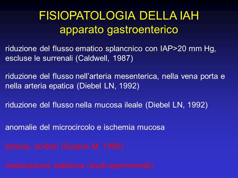 FISIOPATOLOGIA DELLA IAH apparato gastroenterico ipossia, acidosi (Sugrue M, 1996) riduzione del flusso ematico splancnico con IAP>20 mm Hg, escluse l