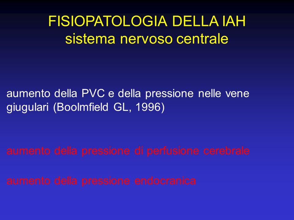 FISIOPATOLOGIA DELLA IAH sistema nervoso centrale aumento della PVC e della pressione nelle vene giugulari (Boolmfield GL, 1996) aumento della pressio