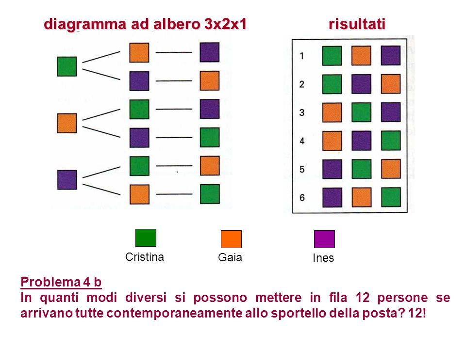diagramma ad albero 3x2x1 risultati Cristina Gaia Ines Problema 4 b In quanti modi diversi si possono mettere in fila 12 persone se arrivano tutte con