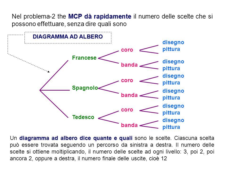 MCP dàrapidamente Nel problema-2 the MCP dà rapidamente il numero delle scelte che si possono effettuare, senza dire quali sono Spagnolo Francese Tede