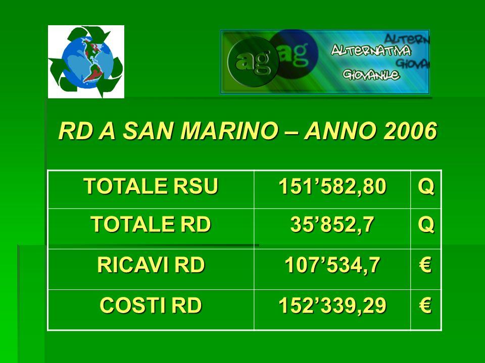 RD A SAN MARINO – ANNO 2006 TOTALE RSU 151582,80Q TOTALE RD 35852,7Q RICAVI RD 107534,7 COSTI RD 152339,29