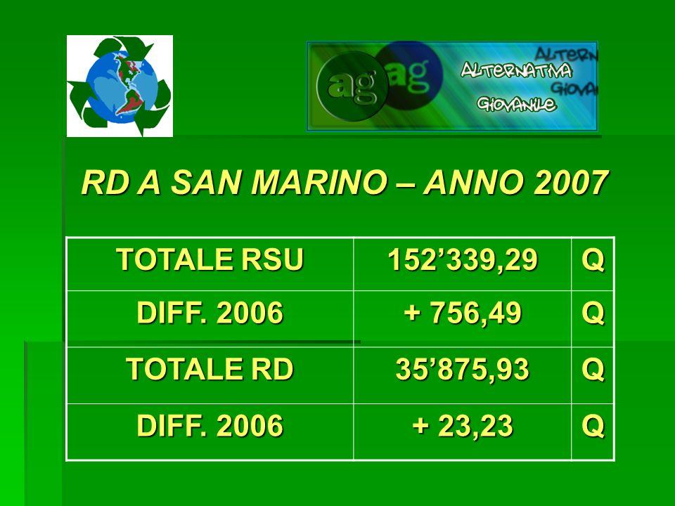 RD A SAN MARINO – ANNO 2007 TOTALE RSU 152339,29Q DIFF. 2006 + 756,49 Q TOTALE RD 35875,93Q DIFF. 2006 + 23,23 Q