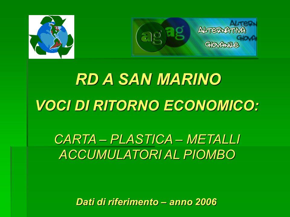 RD A SAN MARINO VOCI DI RITORNO ECONOMICO: CARTA – PLASTICA – METALLI ACCUMULATORI AL PIOMBO Dati di riferimento – anno 2006