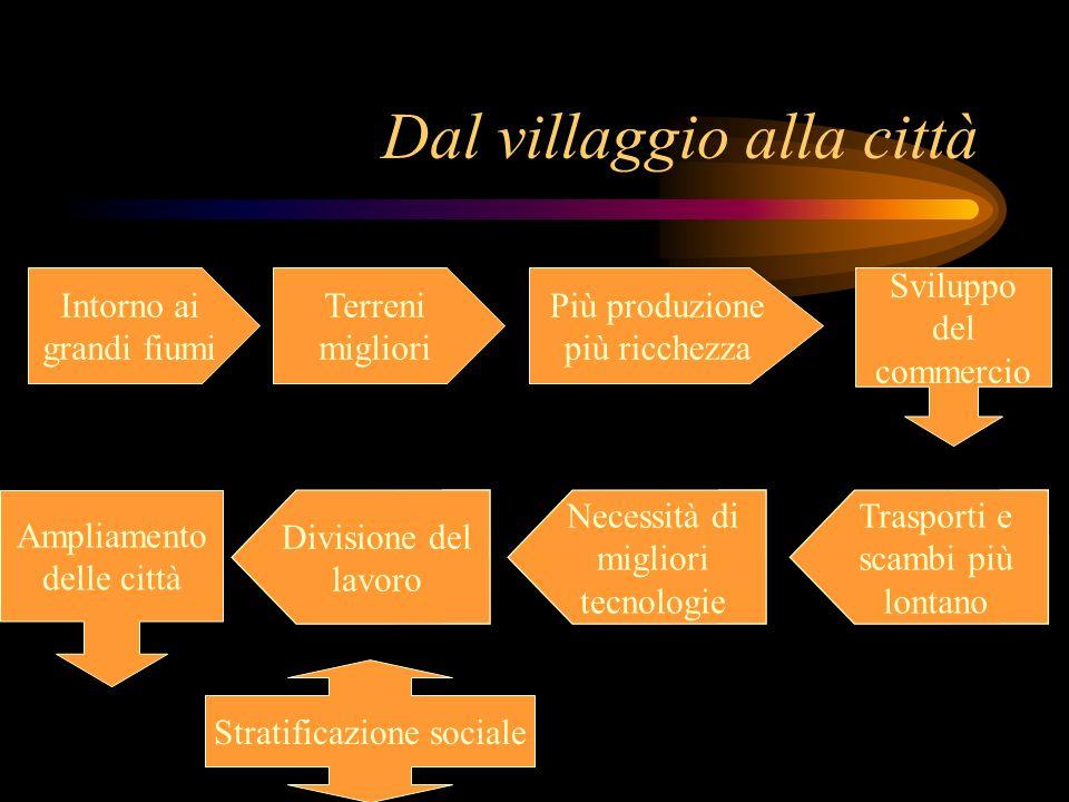 Dal villaggio alla città Intorno ai grandi fiumi Terreni migliori Più produzione più ricchezza Sviluppo del commercio Trasporti e scambi più lontano N