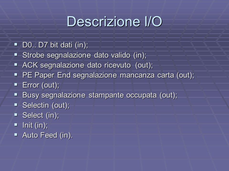 Descrizione I/O D0.. D7 bit dati (in); D0.. D7 bit dati (in); Strobe segnalazione dato valido (in); Strobe segnalazione dato valido (in); ACK segnalaz