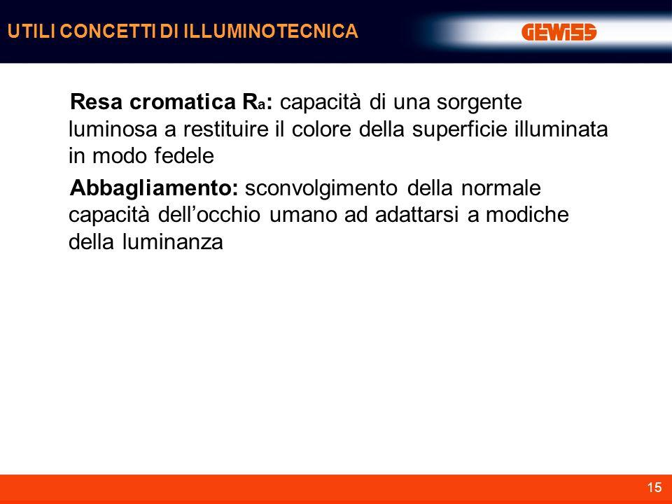 15 Resa cromatica R a : capacità di una sorgente luminosa a restituire il colore della superficie illuminata in modo fedele Abbagliamento: sconvolgime