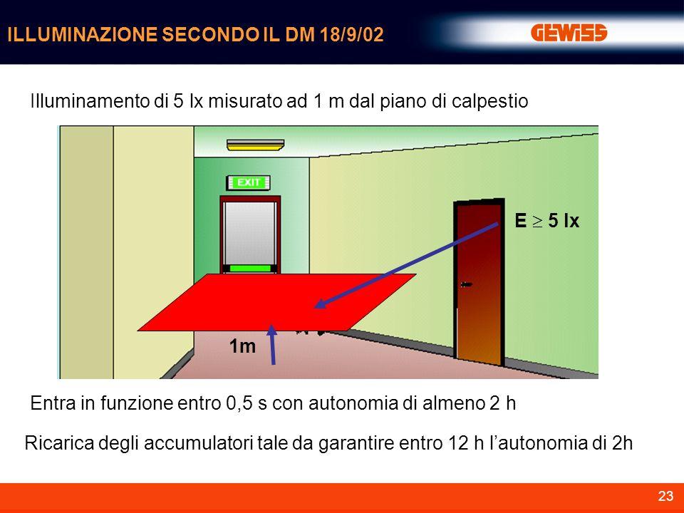 23 ILLUMINAZIONE SECONDO IL DM 18/9/02 1m E 5 lx Illuminamento di 5 lx misurato ad 1 m dal piano di calpestio Entra in funzione entro 0,5 s con autono