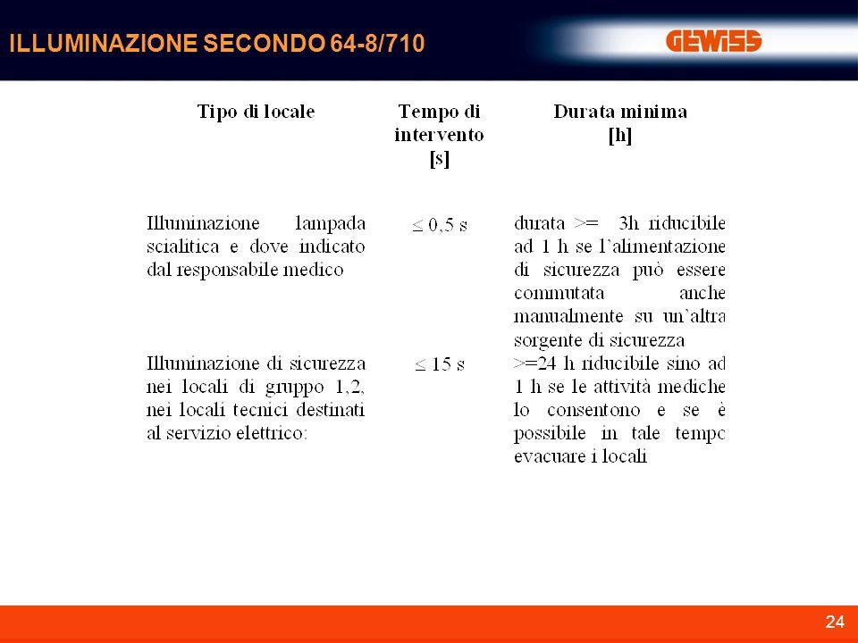24 ILLUMINAZIONE SECONDO 64-8/710