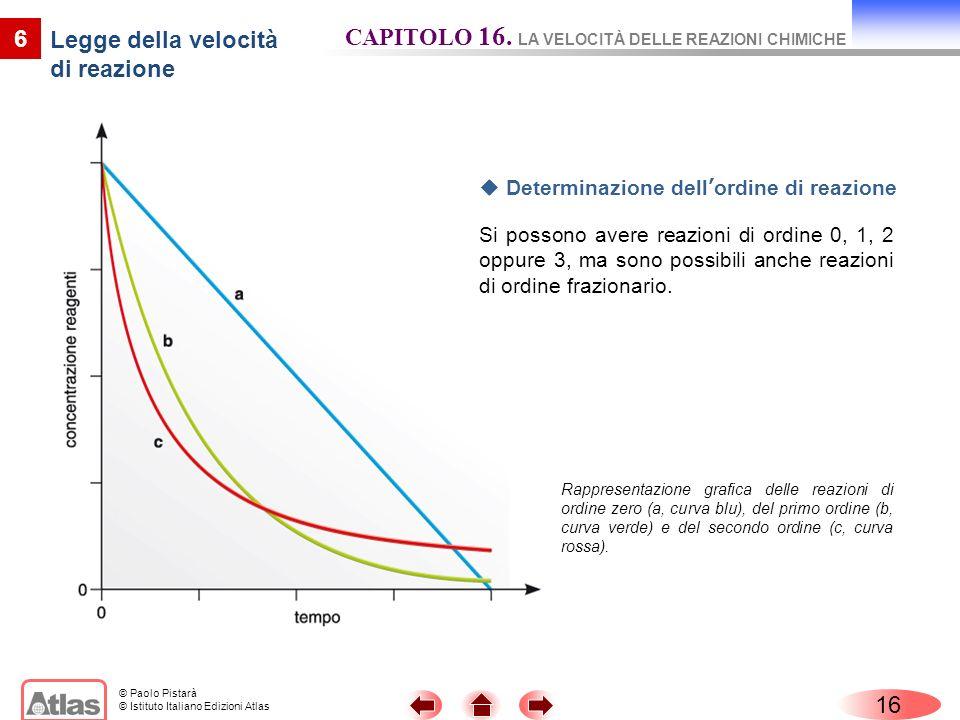 © Paolo Pistarà © Istituto Italiano Edizioni Atlas 16 6 Legge della velocità di reazione CAPITOLO 16. LA VELOCITÀ DELLE REAZIONI CHIMICHE Rappresentaz