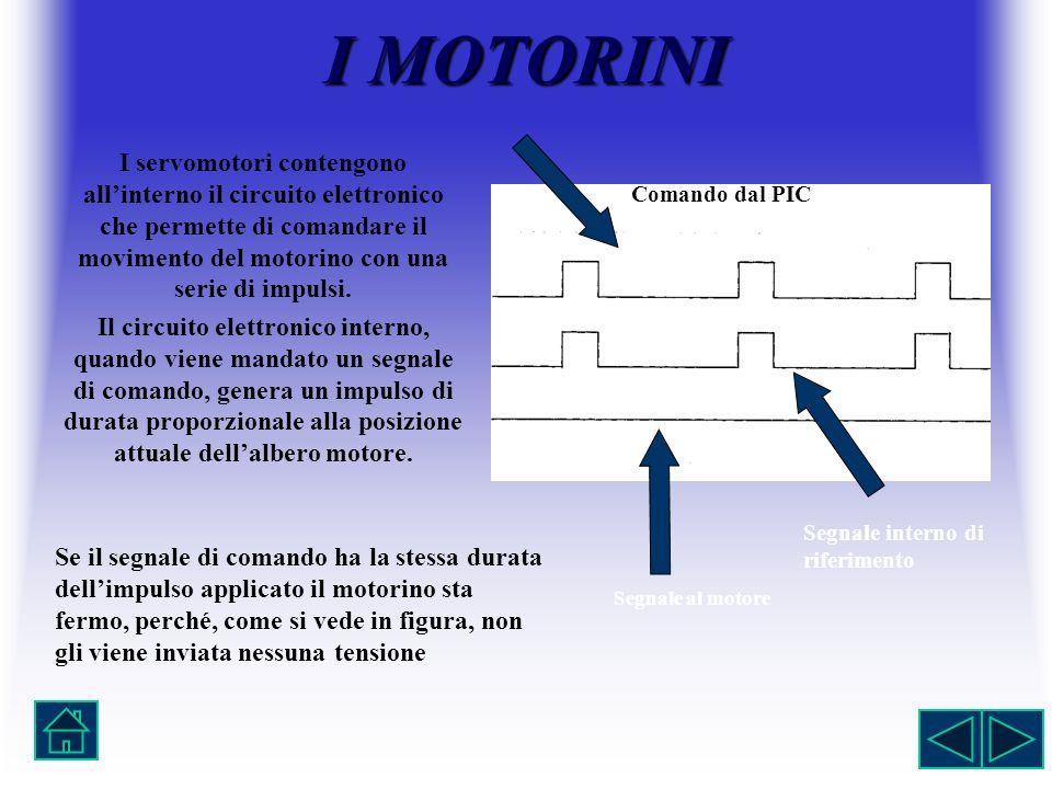 I MOTORINI I servomotori contengono allinterno il circuito elettronico che permette di comandare il movimento del motorino con una serie di impulsi. I