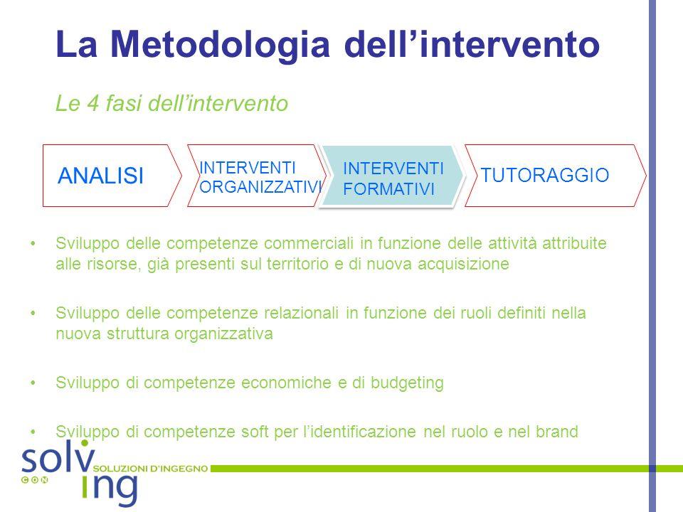 La Metodologia dellintervento Sviluppo delle competenze commerciali in funzione delle attività attribuite alle risorse, già presenti sul territorio e