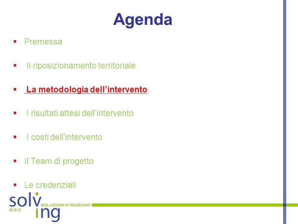 Agenda Premessa Il riposizionamento territoriale La metodologia dellintervento I risultati attesi dellintervento I costi dellintervento Il Team di pro