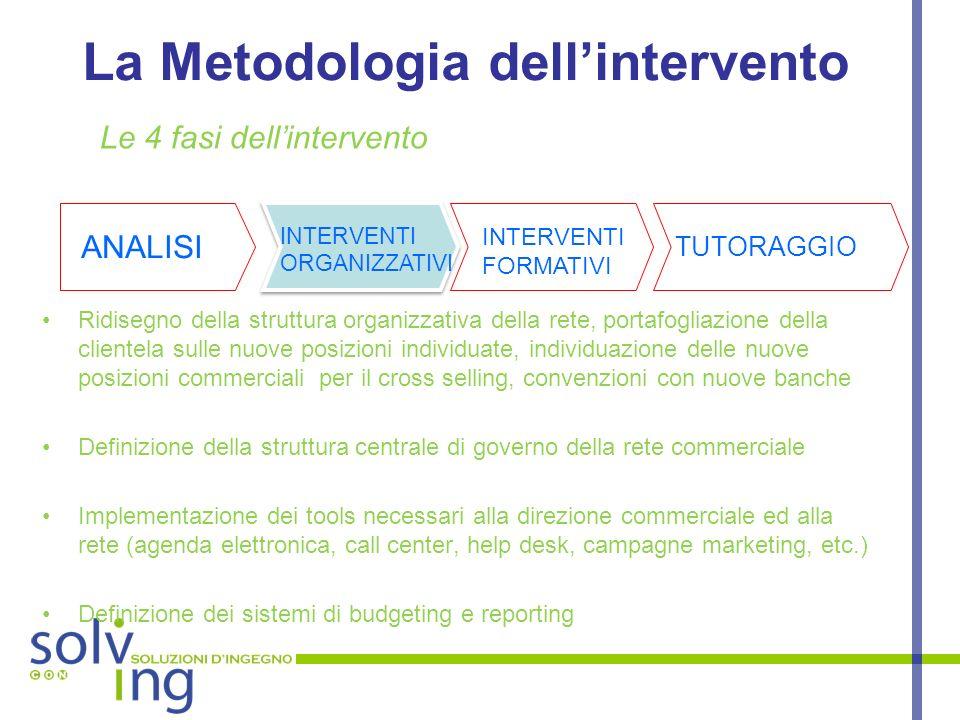 CONSOLVING Srl Corso di Porta Vigentina, 35 – 20122 Milano Tel.
