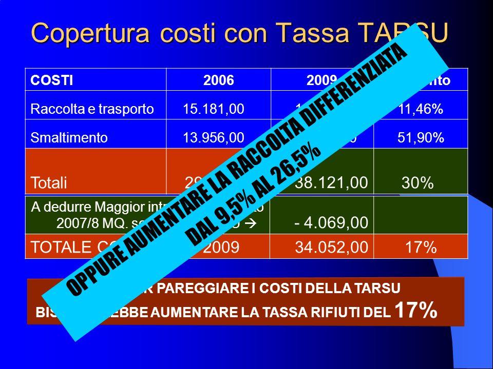 Copertura costi con Tassa TARSU COSTI20062009Aumento Raccolta e trasporto 15.181,00 16.921,00 11,46% Smaltimento 13.956,00 21.200,00 51,90% Totali 29.137,00 38.121,00 30% QUINDI PER PAREGGIARE I COSTI DELLA TARSU BISOGNEREBBE AUMENTARE LA TASSA RIFIUTI DEL 17% A dedurre Maggior introito censimento 2007/8 MQ.
