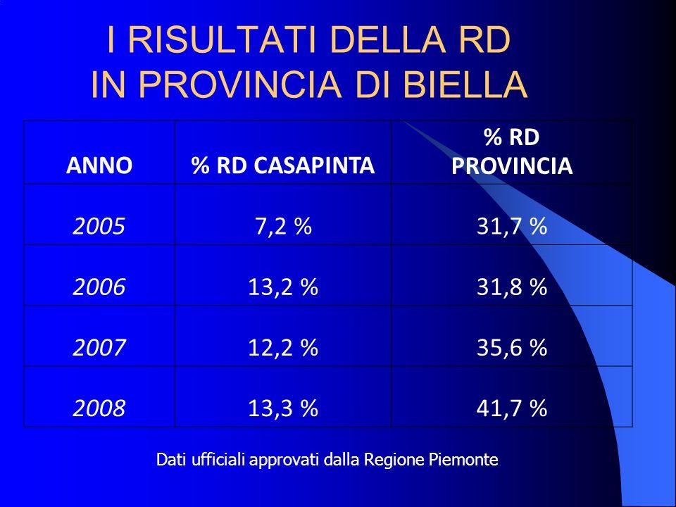I RISULTATI DELLA RD IN PROVINCIA DI BIELLA ANNO% RD CASAPINTA % RD PROVINCIA 20057,2 %31,7 % 200613,2 %31,8 % 200712,2 %35,6 % 200813,3 %41,7 % Dati ufficiali approvati dalla Regione Piemonte