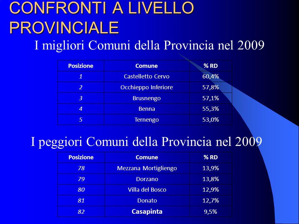 CONFRONTI A LIVELLO PROVINCIALE I migliori Comuni della Provincia nel 2009 PosizioneComune% RD 1Castelletto Cervo60,4% 2Occhieppo Inferiore57,8% 3Brusnengo57,1% 4Benna55,3% 5Ternengo53,0% I peggiori Comuni della Provincia nel 2009 PosizioneComune% RD 78Mezzana Mortigliengo13,9% 79Dorzano13,8% 80Villa del Bosco12,9% 81Donato12,7% 82 Casapinta 9,5%