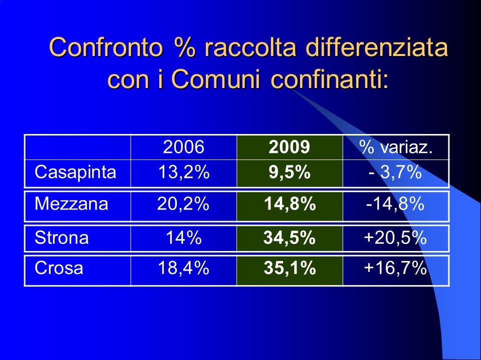 Confronto % raccolta differenziata con i Comuni confinanti: 20062009% variaz.