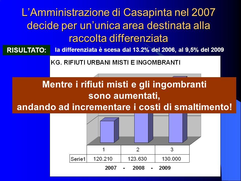 LAmministrazione di Casapinta nel 2007 decide per ununica area destinata alla raccolta differenziata la differenziata è scesa dal 13.2% del 2006, al 9,5% del 2009 Mentre i rifiuti misti e gli ingombranti sono aumentati, andando ad incrementare i costi di smaltimento.