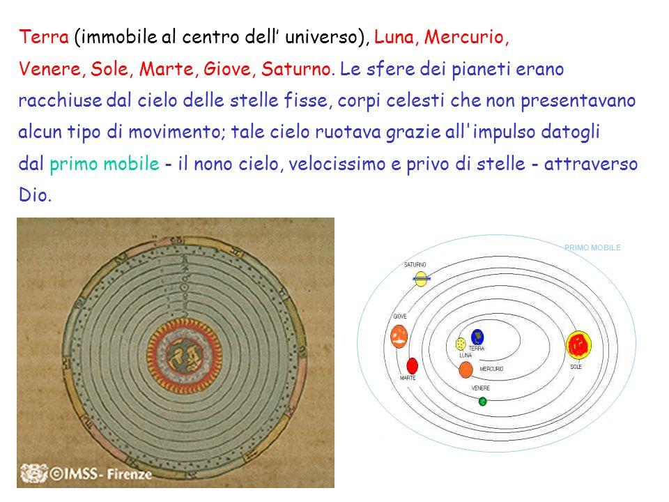 Terra (immobile al centro dell universo), Luna, Mercurio, Venere, Sole, Marte, Giove, Saturno.