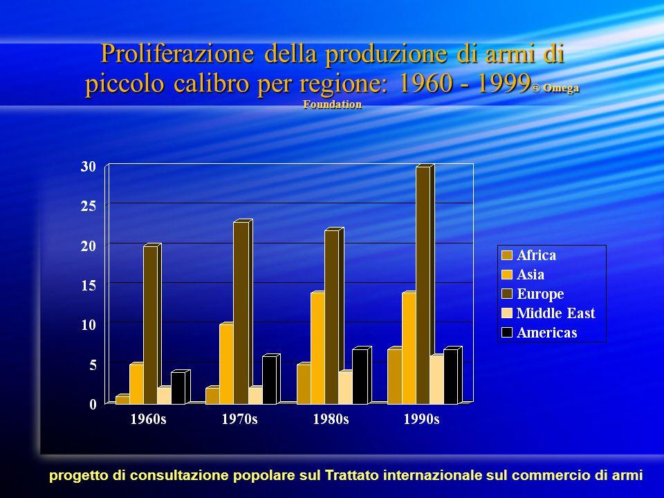 Proliferazione della produzione di armi di piccolo calibro per regione: 1960 - 1999 © Omega Foundation progetto di consultazione popolare sul Trattato internazionale sul commercio di armi