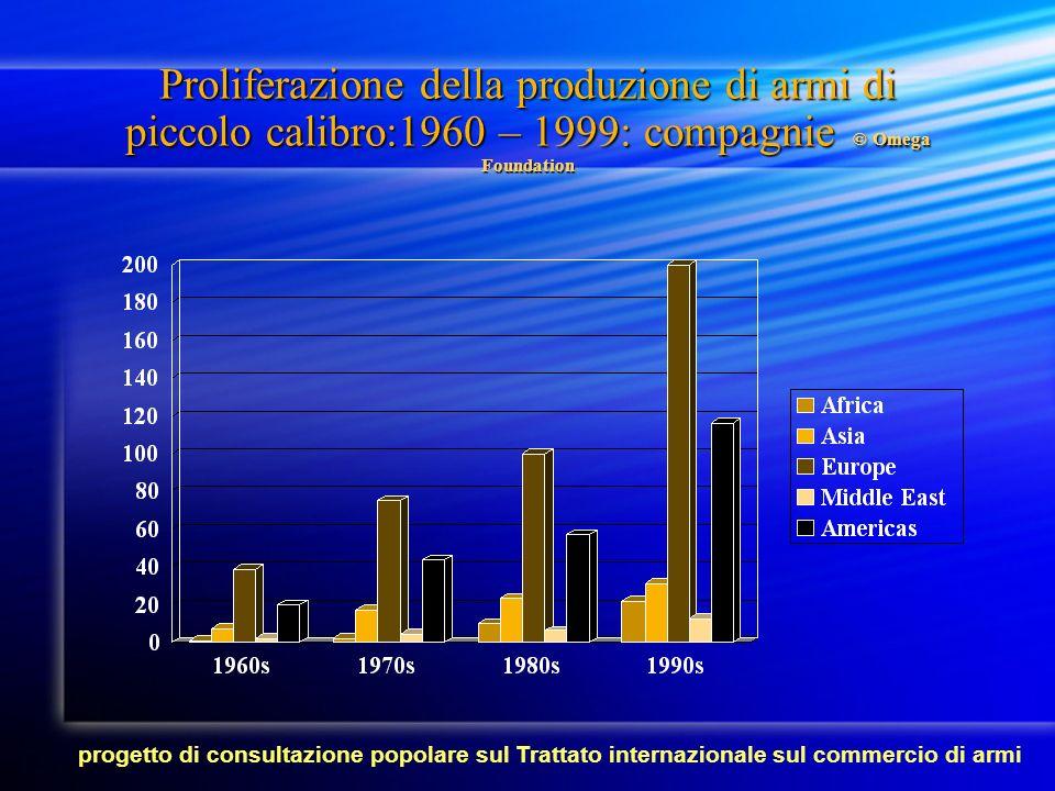 Numero delle compagnie europee che producono armi leggere - 2003 PESI EUROPEI : Austria (19), Belgio (17), Danimarca (3), Finlandia (10), Francia (34), Germania (37), Grecia (10), Italia (60), Olanda (5), Portogallo (4), Spagna (30), Svezia (11), GB (90).